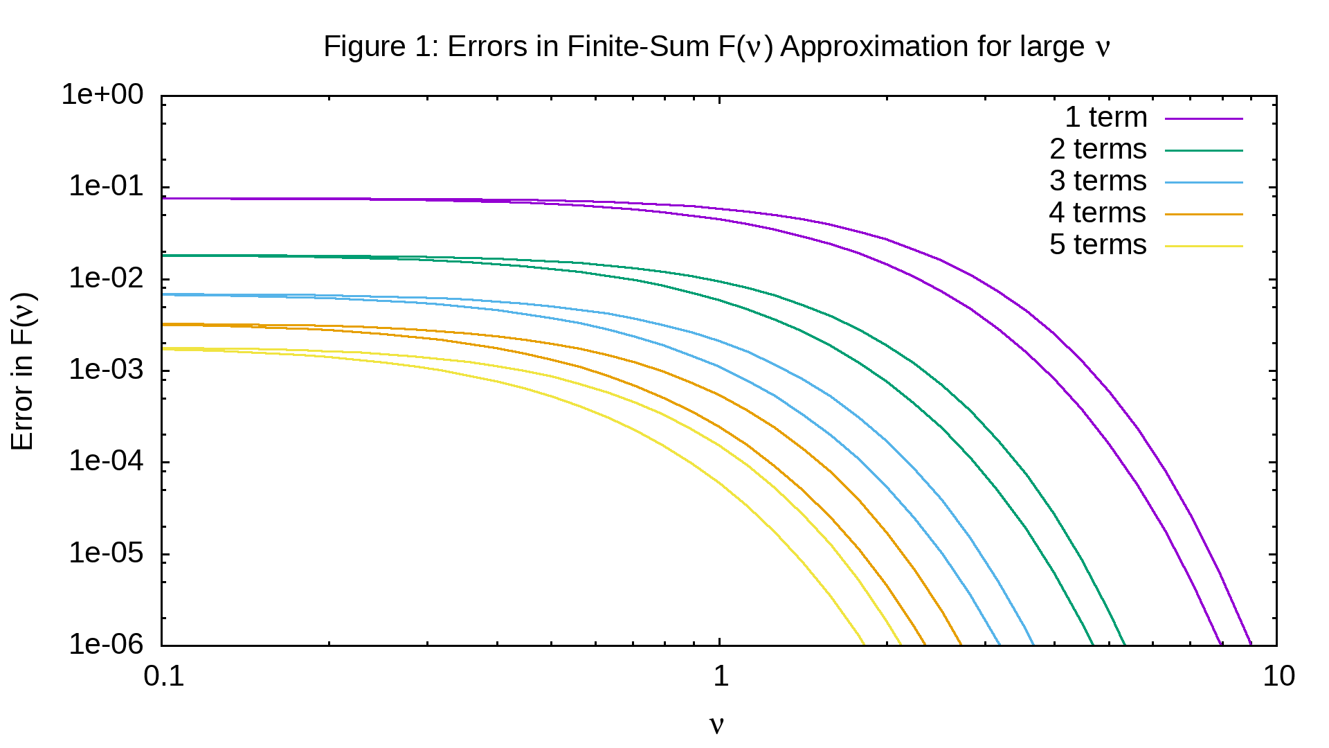 Figure 1: Errors in series approximation to Blackbody curve after summation of first term