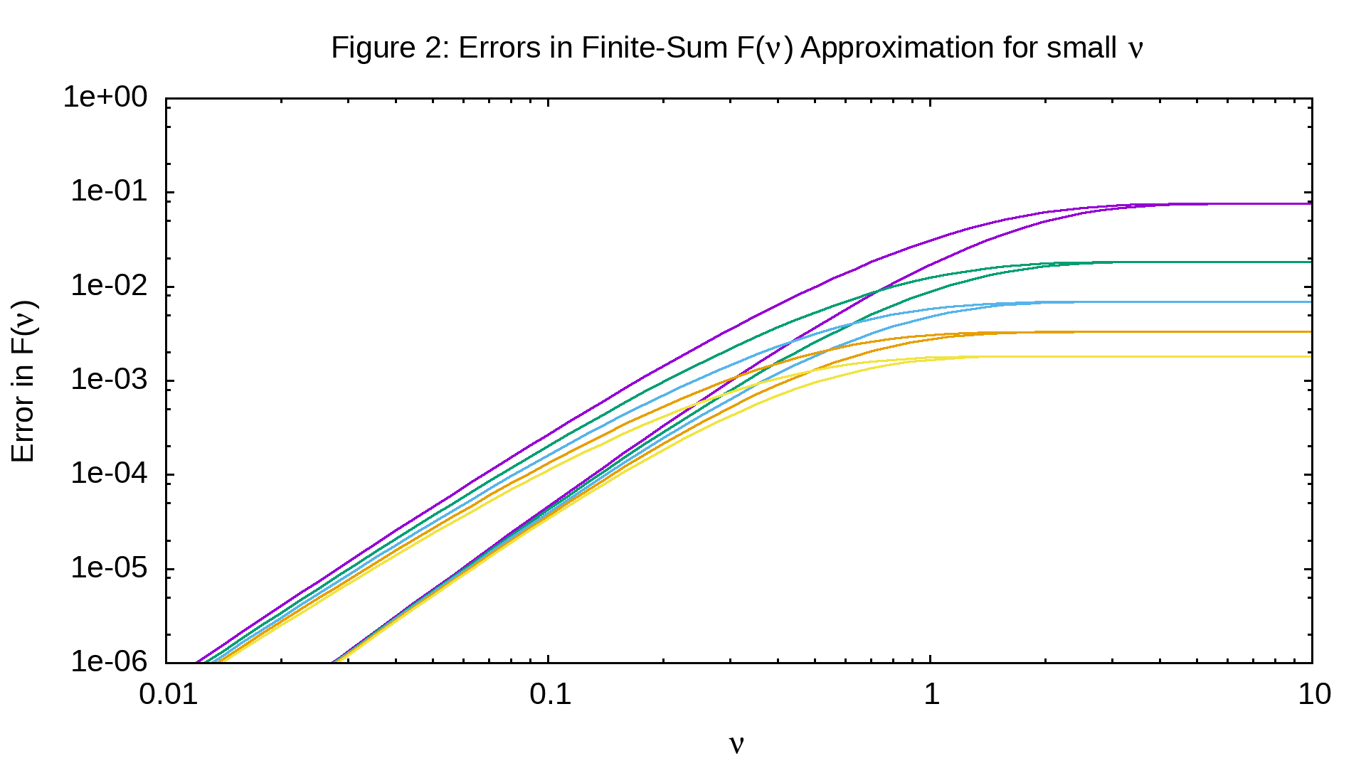 Figure 2: Errors in series approximation to Blackbody curve after summation of first term for small v