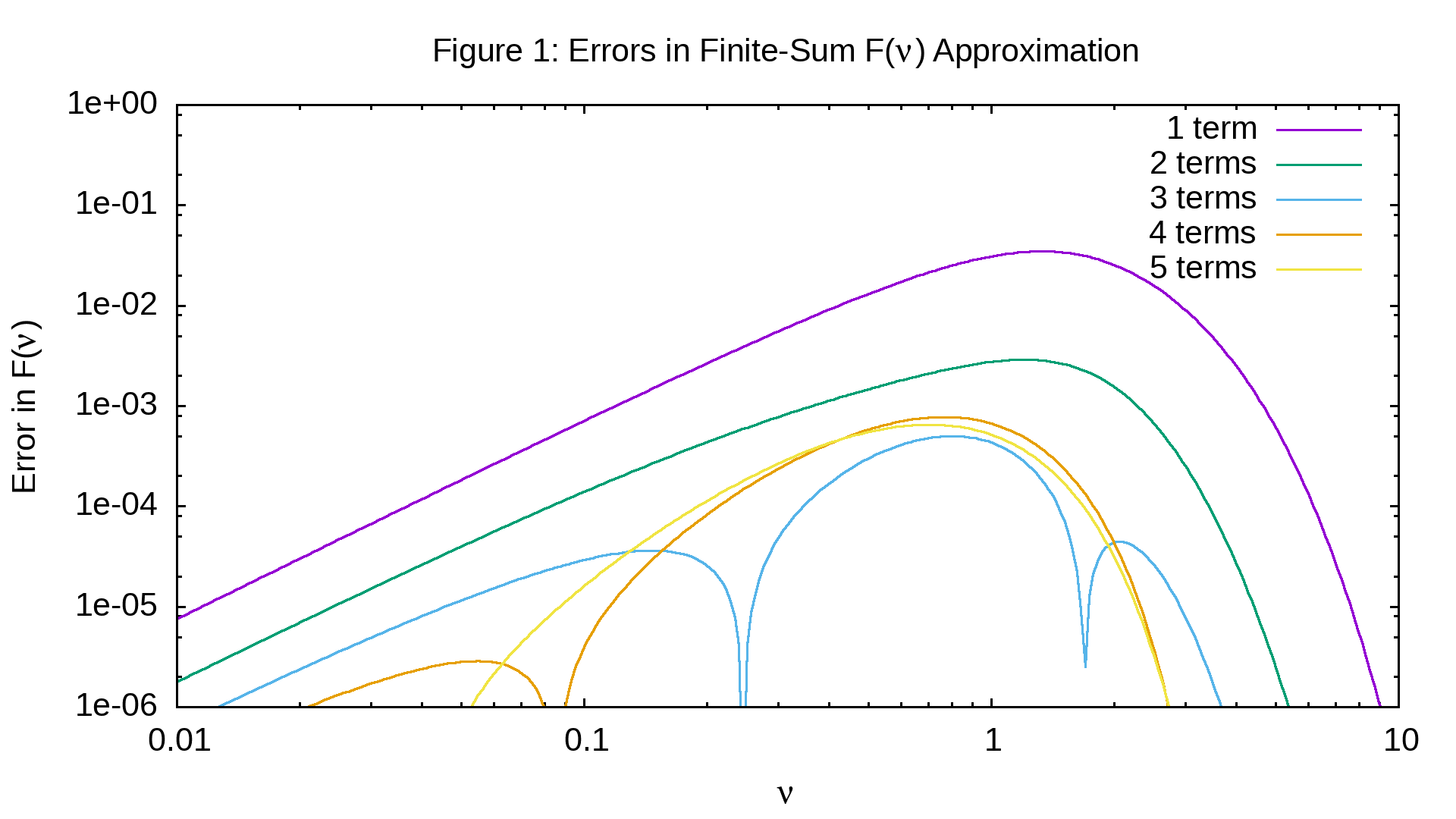 Figure 1: Errors in series approximation to Blackbody curve for large and small v